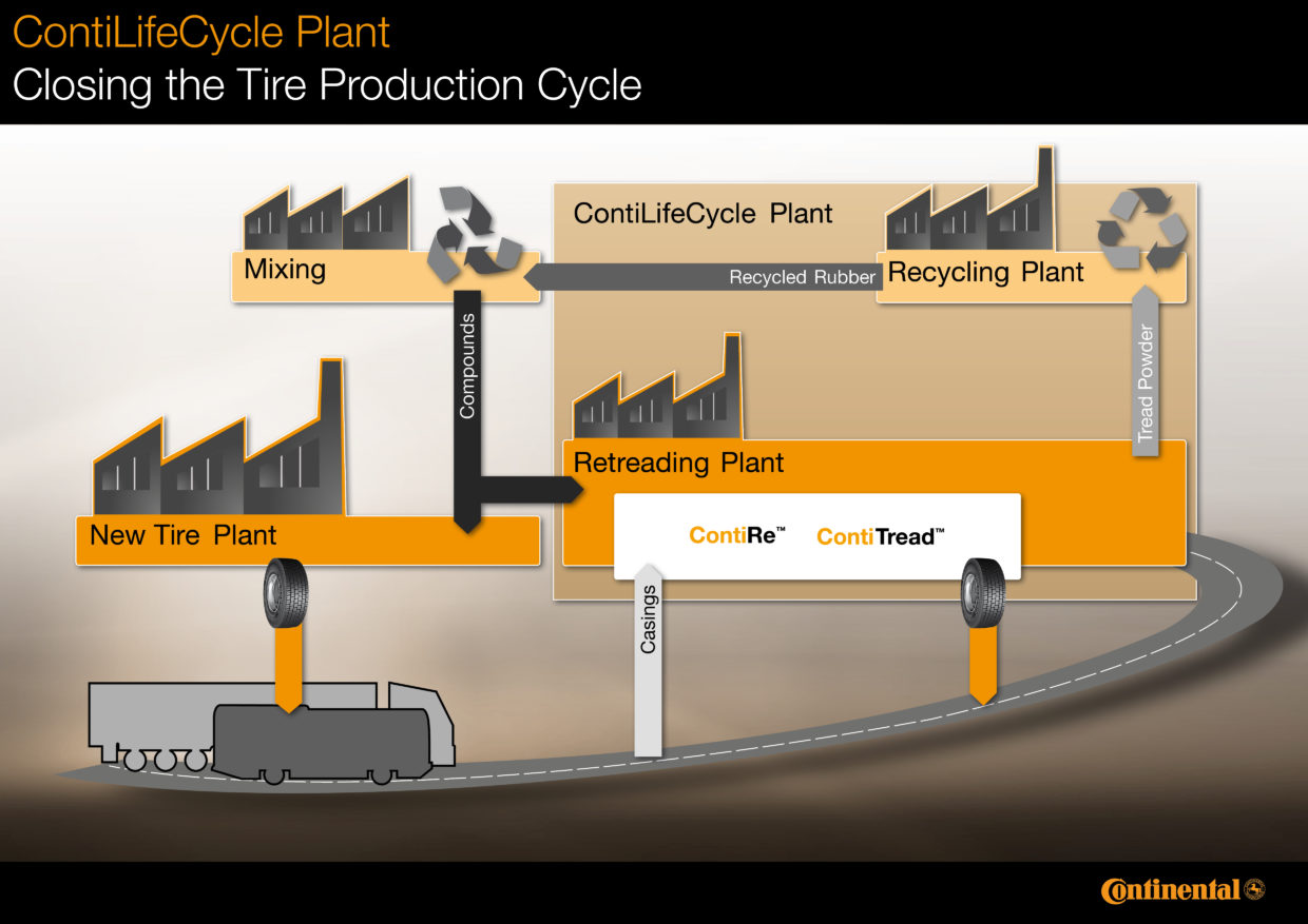 Continental to establish world?s first fully integrated plant for hot retreading tires and rubber recycling.